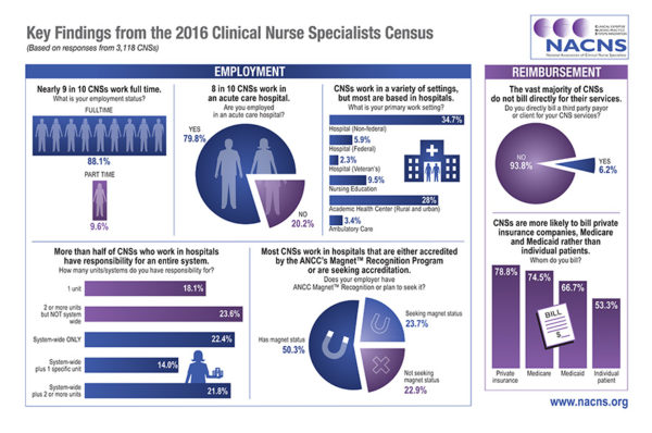 how to become a clinical nurse specialist in canada