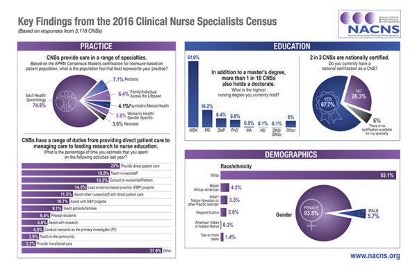 CNS Census – NACNS :: National Association of Clinical Nurse Specialists